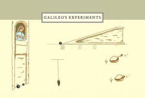 Η σανίδα του Ιταλού (Galileo Galilei)