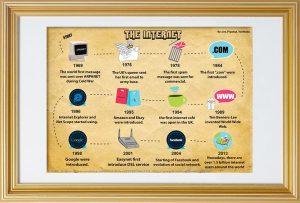 Τι σημαίνει www. Η ιστορία του Παγκόσμιου ιστού.